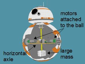 BB-8 axle type cutaway showing the axle, motors and the large mass