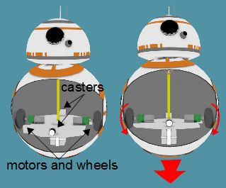 BB-8 hamster type cutaway showing wheels, motors and casters and how it moves