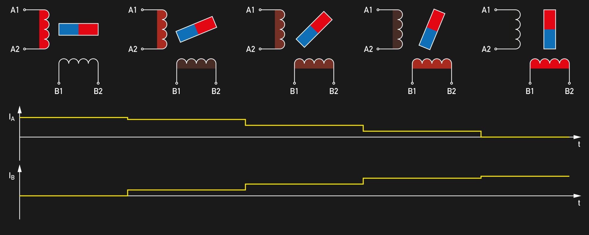 hight resolution of how accurate is microstepping really hackaday also 3 phase sine wave diagram besides 6 wire stepper motor wiring