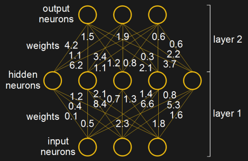 Numerical weights in an artificial neural network