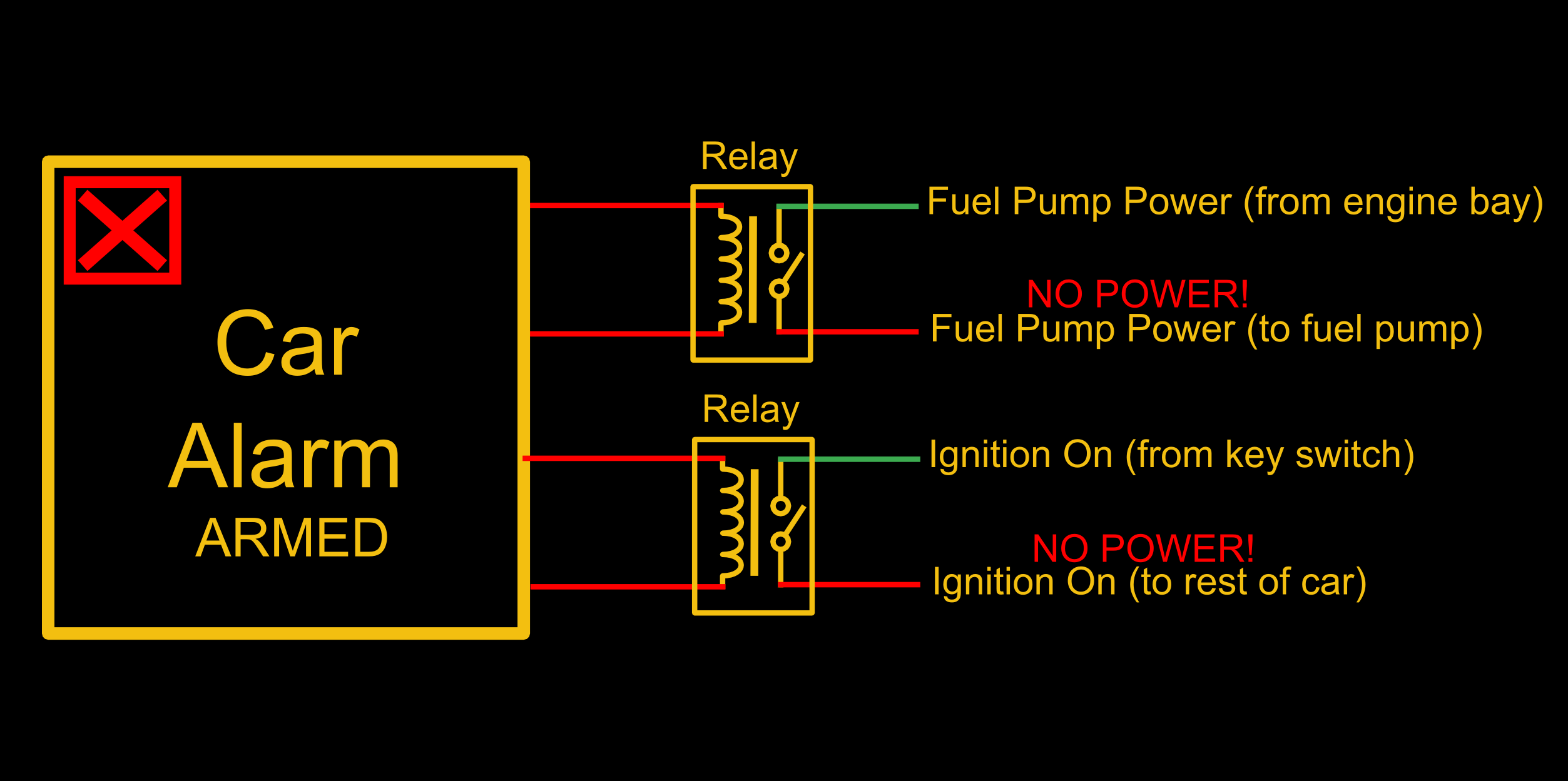 the bane of aftermarket car alarms hackaday moss car alarm wiring diagram [ 2506 x 1249 Pixel ]