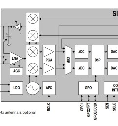 the si4720 internal block diagram from its data sheet  [ 1350 x 850 Pixel ]