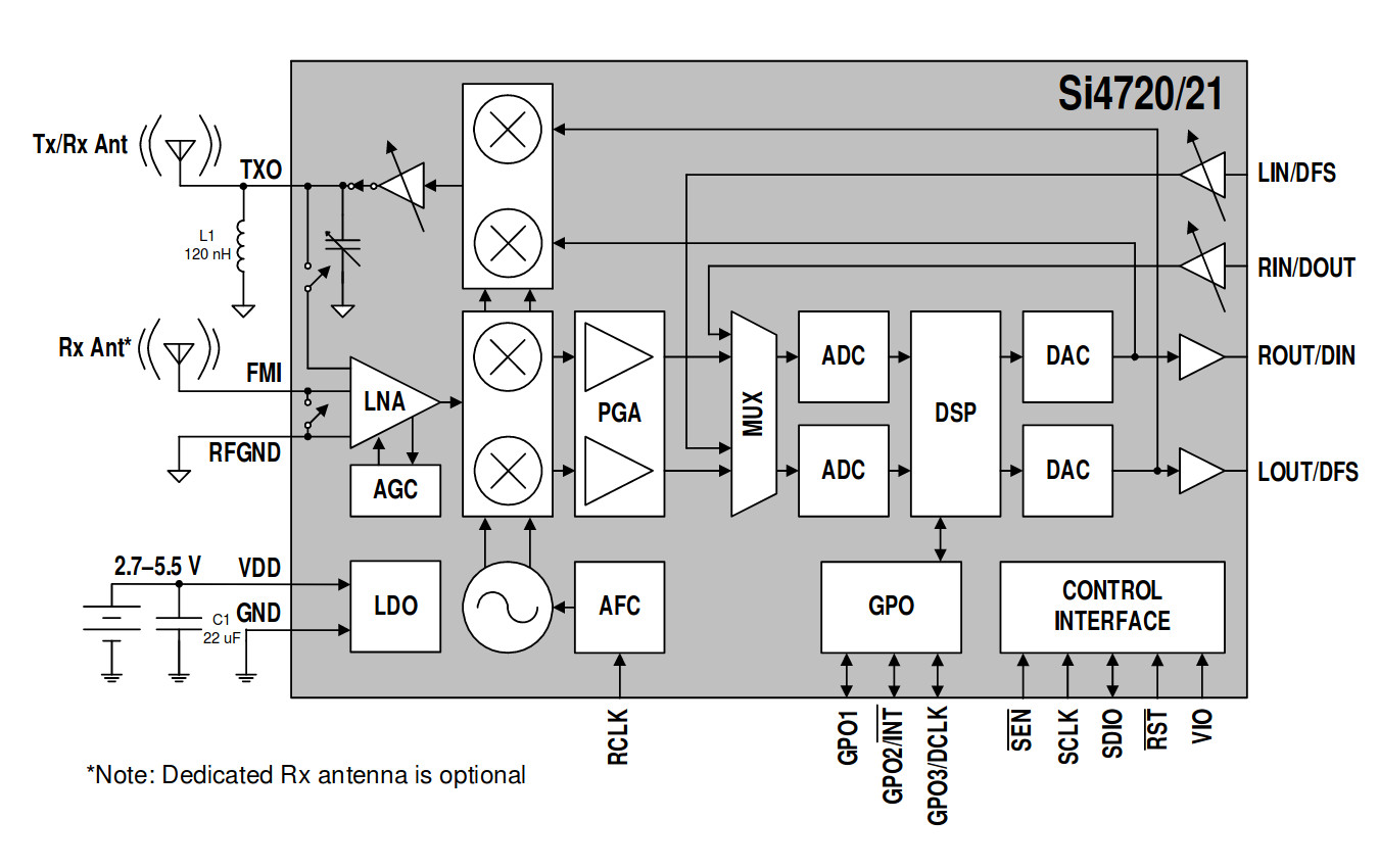 hight resolution of the si4720 internal block diagram from its data sheet