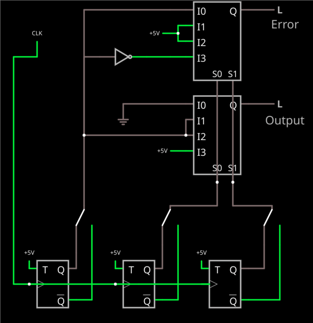 medium resolution of this time i included switches to fail any of the flip flops two of the inputs select which mux channel to use doesn t really matter which two