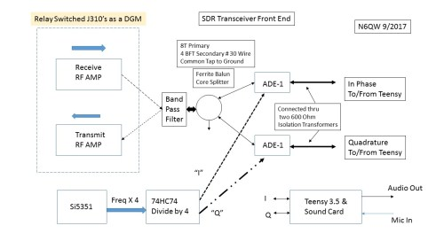 small resolution of a block diagram of the n6qw sdr