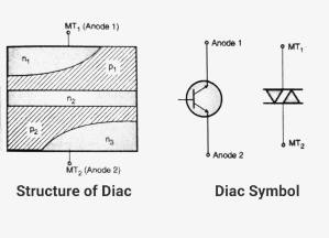 Symbol of Diac