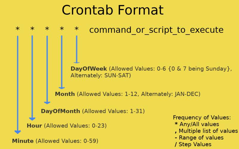crontab examples