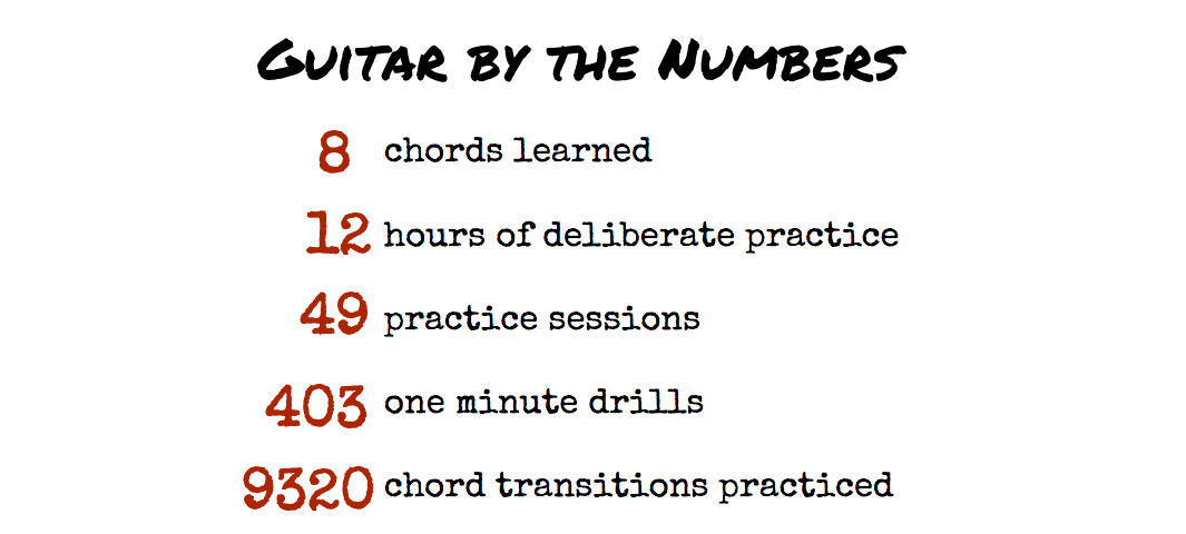 8 Chords, 12 Hours, 403 Drills and 9320 Transitions Visualized -