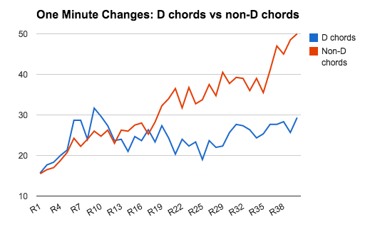 8 Chords 12 Hours 403 Drills And 9320 Transitions Visualized