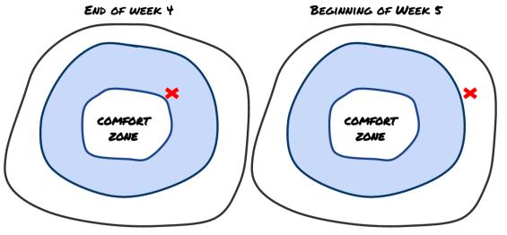 comfort-zones-2