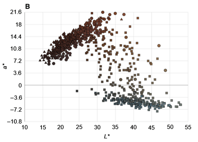 Scatter plot of the average eye color of 1465 people.