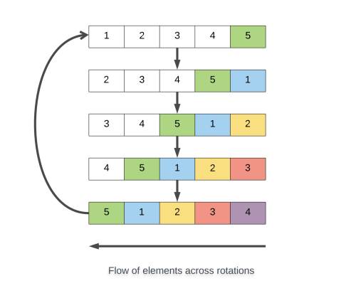 small resolution of essentially we remove the first element of the array and we place it in the end and we shift all of the remaining elements one step to the left