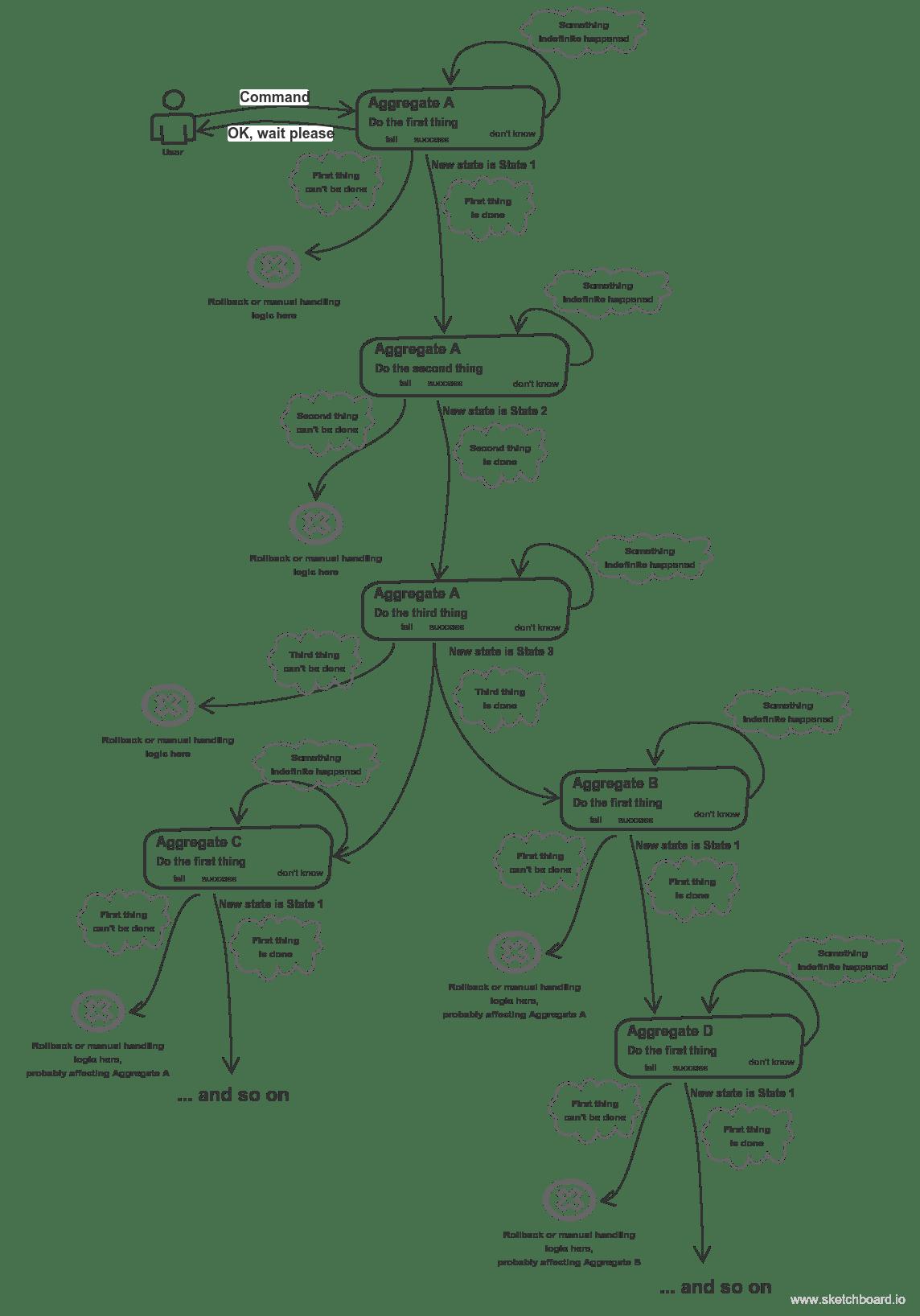 Example Of Service Boundaries Identification