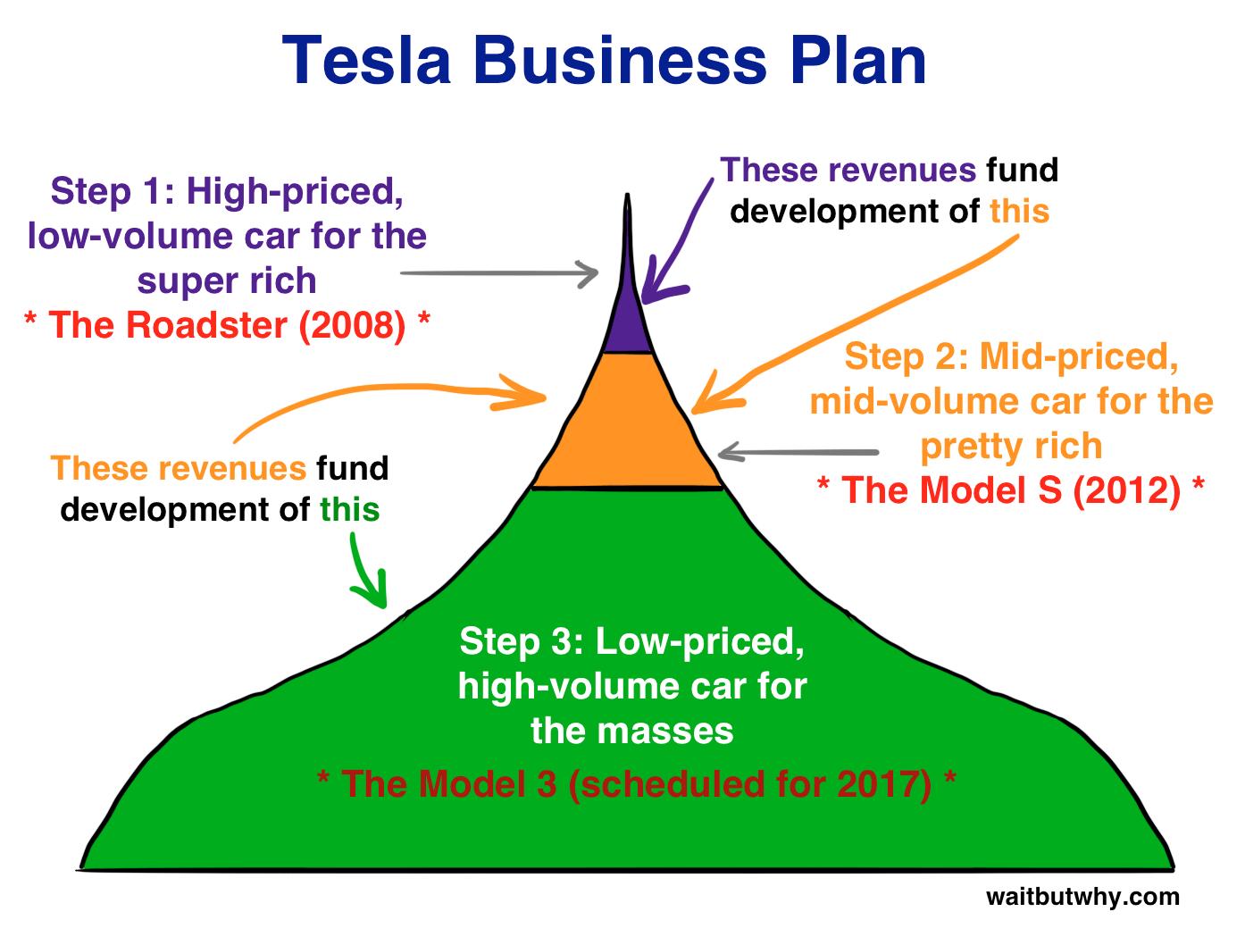 First Principles Entrepreneurship A La Elon