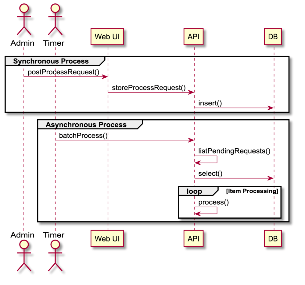 medium resolution of sample sequence diagram