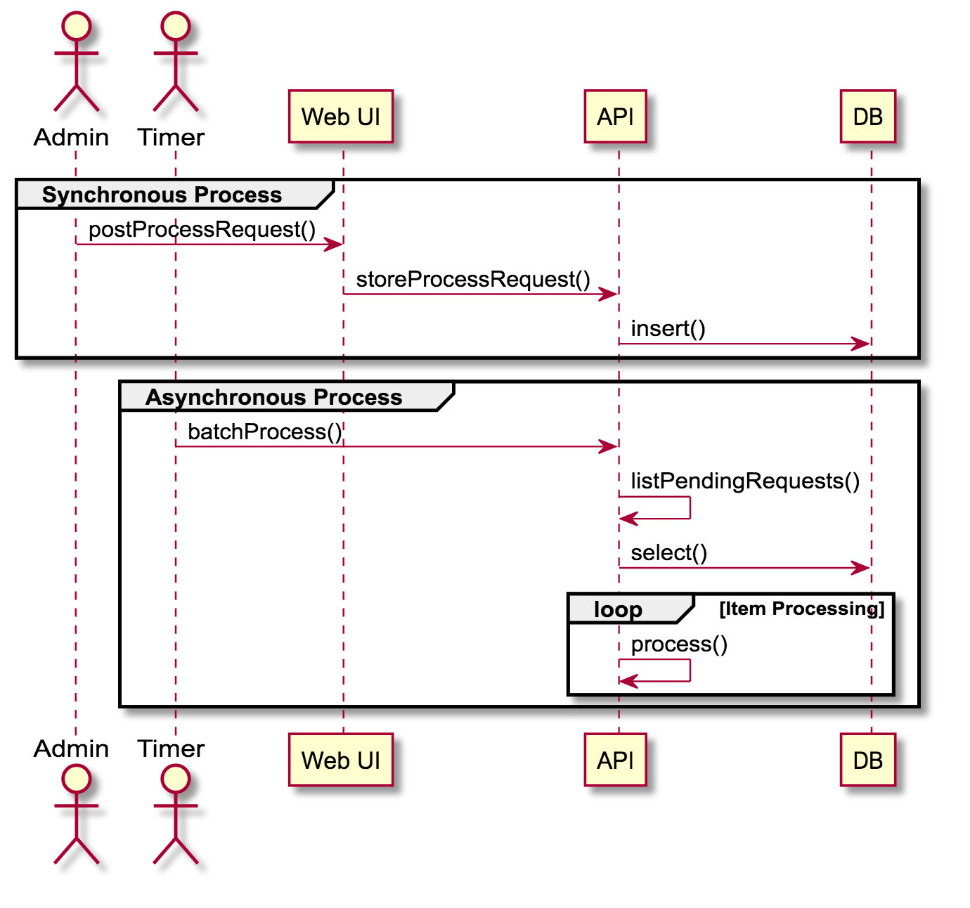 hight resolution of sample sequence diagram