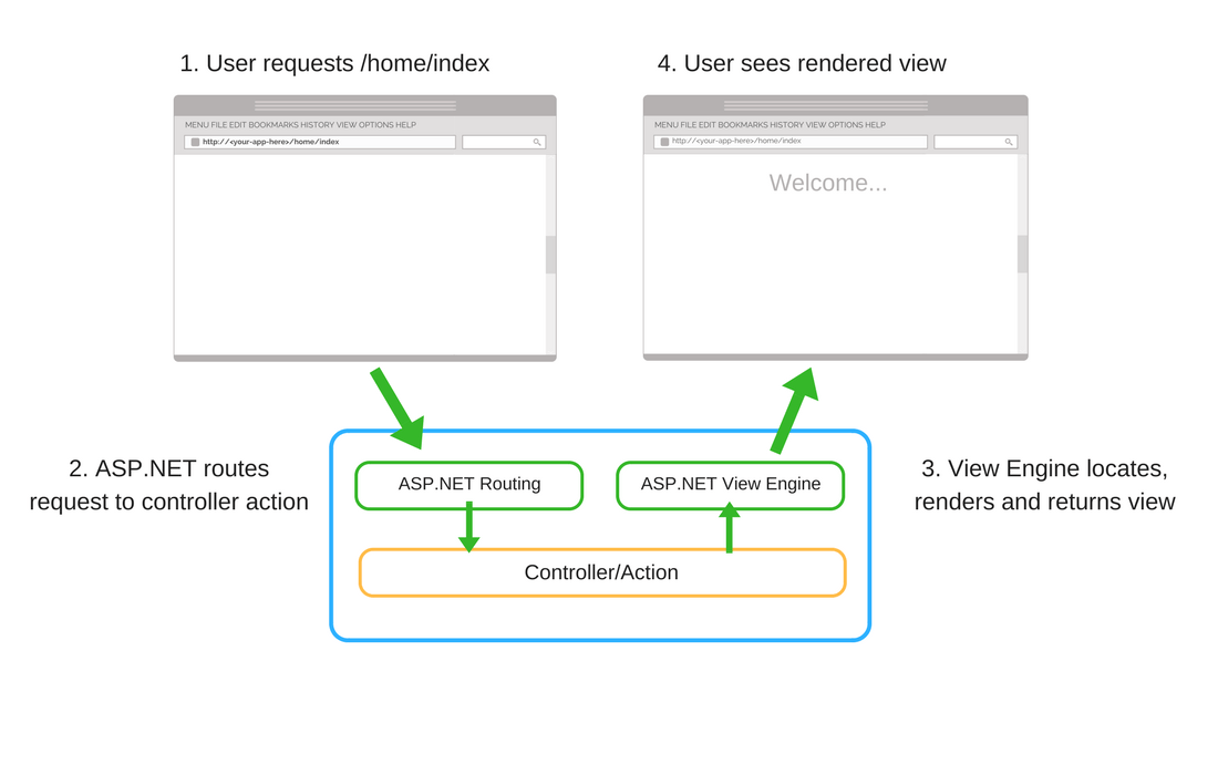ASP.NET Core Razor Pages Vs MVC: Which Will Create Better Web Apps in 2018? | Hacker Noon