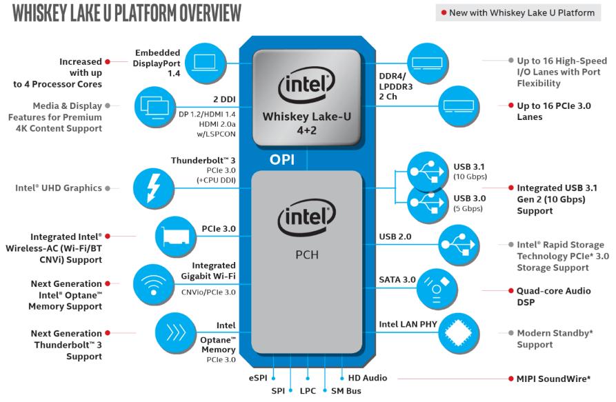 Intel Whiskey Lake U platform Overview