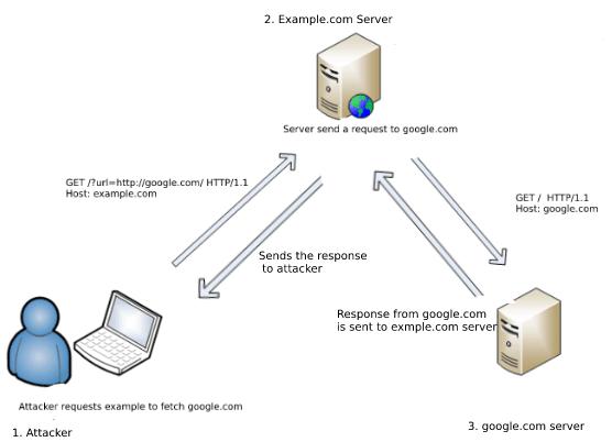 SSRF Example