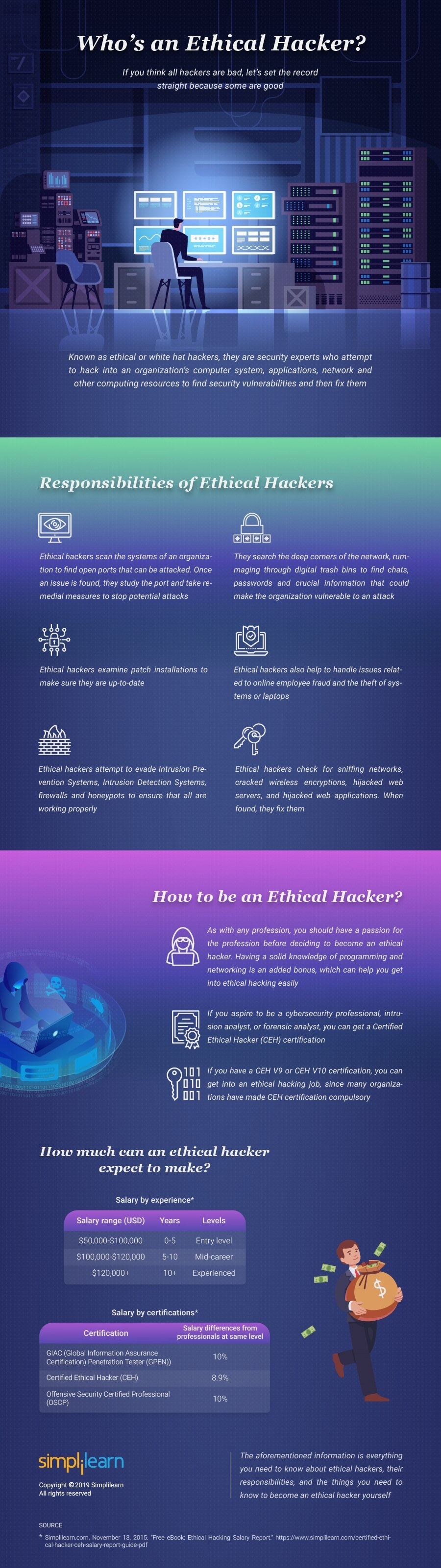 Ethical Hacker Infographic