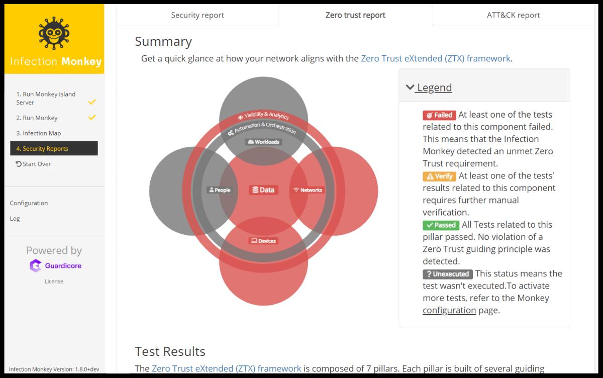 Monkey Scanner zero-trust-report