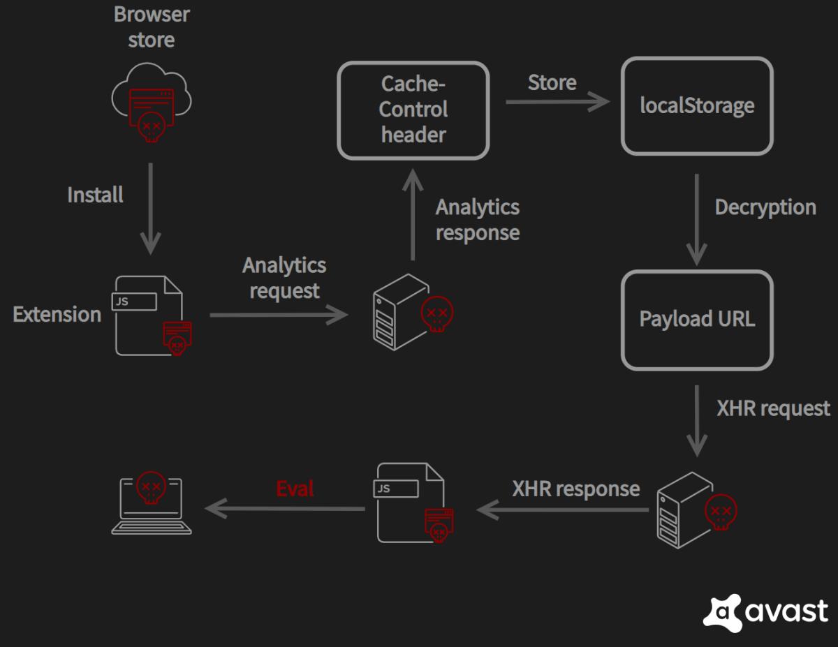 CacheFlow Analysis by Avast