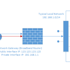 Sample Network Diagram For Small Business Venn Union Intersection Complement Port Scanner Tutorial - Know Your Ports | Hackertarget.com