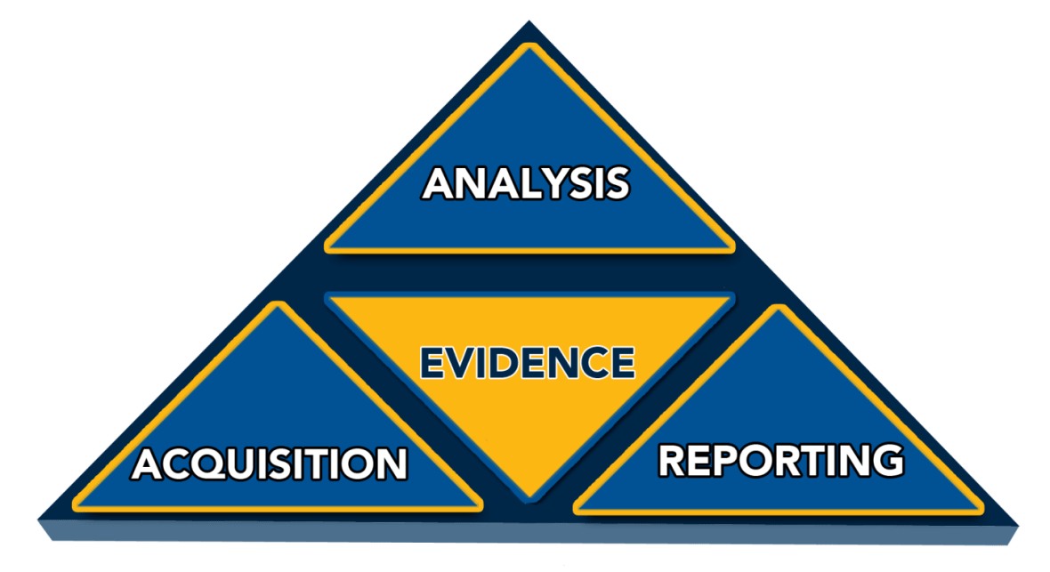 Forensics Analysis in India