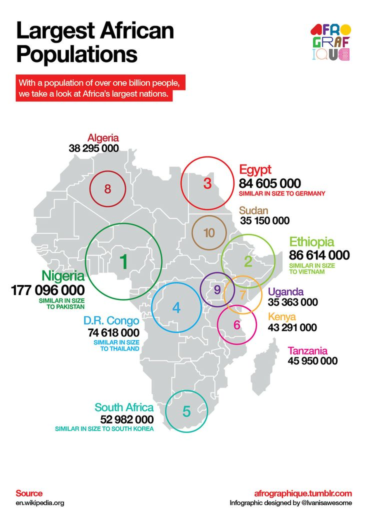 Ranking the countries in Africa by population