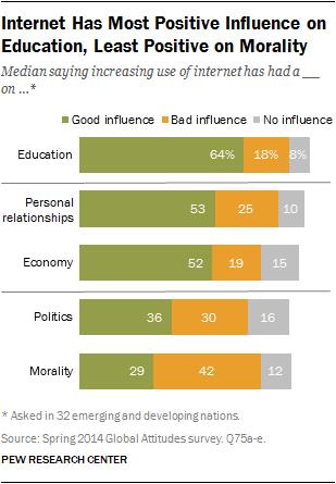internet-morality
