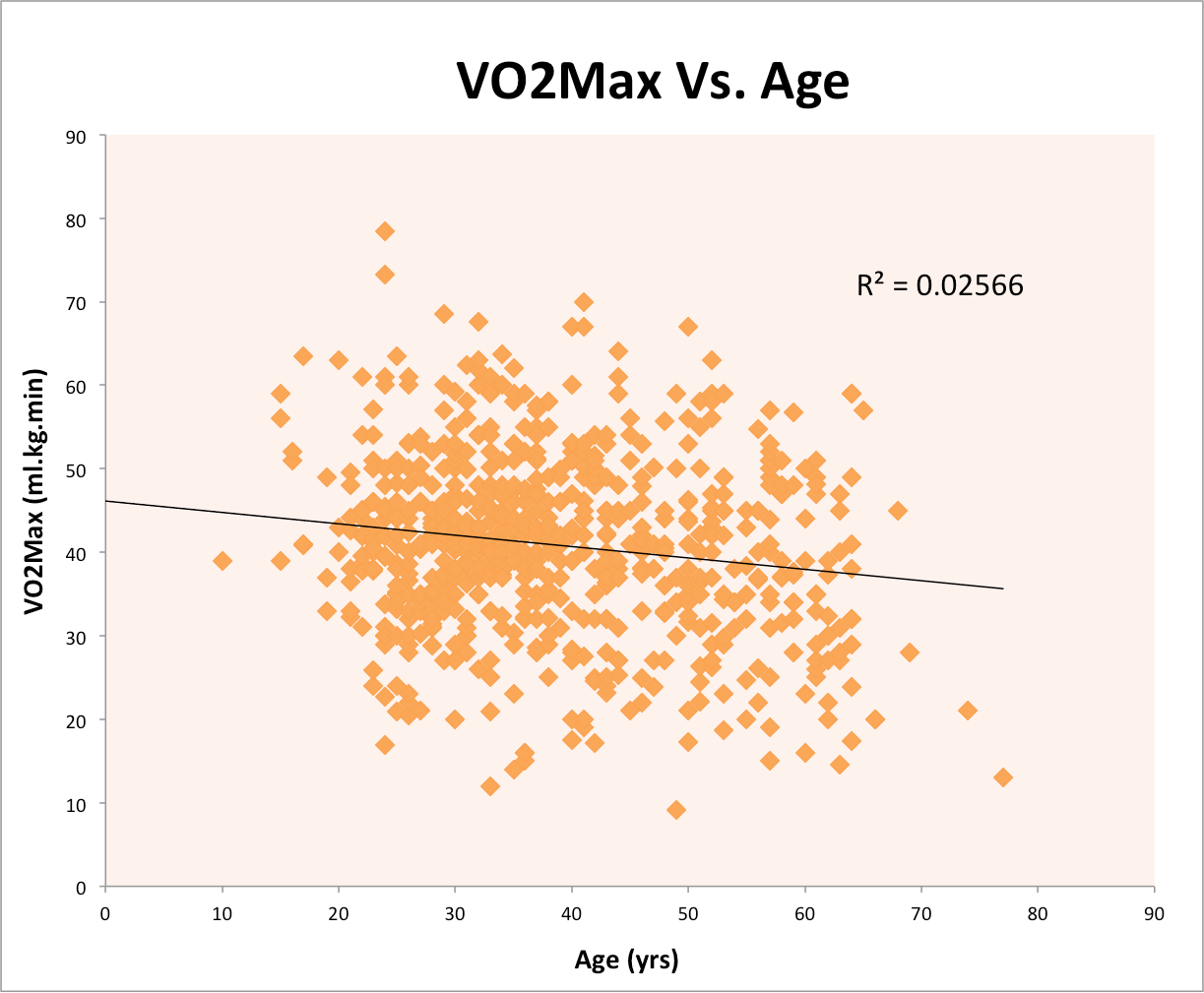 Vo max vs age also the hacker   guide to fitness rh hacktness