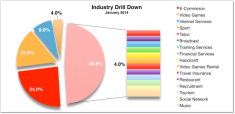 ind-drill-down-jan-20151