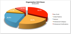 org-drill-down-jan-20152