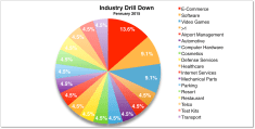 industry-drill-down-feb-2015