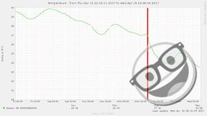 RLIEH - mesure température de l'eau semaine 1