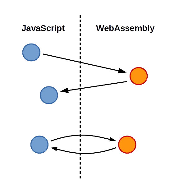 Shrinking WebAssembly and JavaScript code sizes in