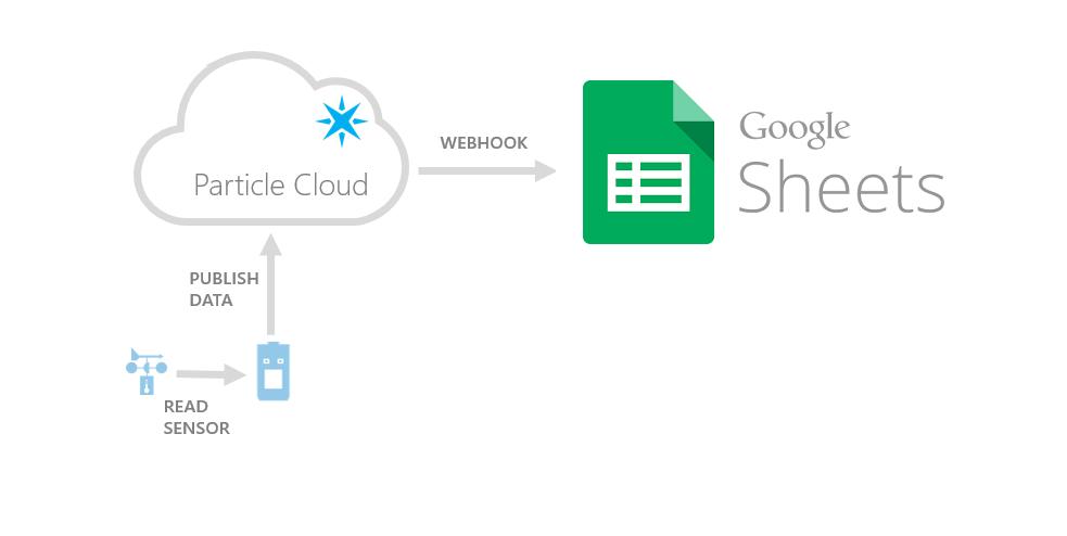 Pushing Data to Google Docs - Arduino Project Hub