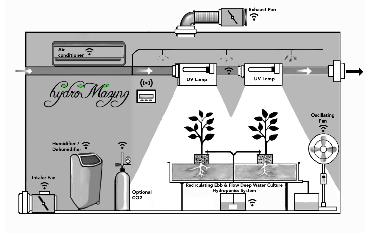 room setup diagram 1996 toyota land cruiser stereo wiring the hydromazing smart garden system hackster io
