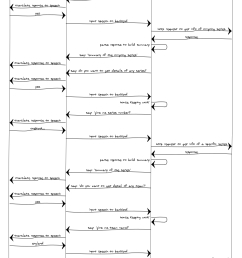 sequence diagram to understand how communication b w different components work for extracting cricket related information  [ 1126 x 1712 Pixel ]
