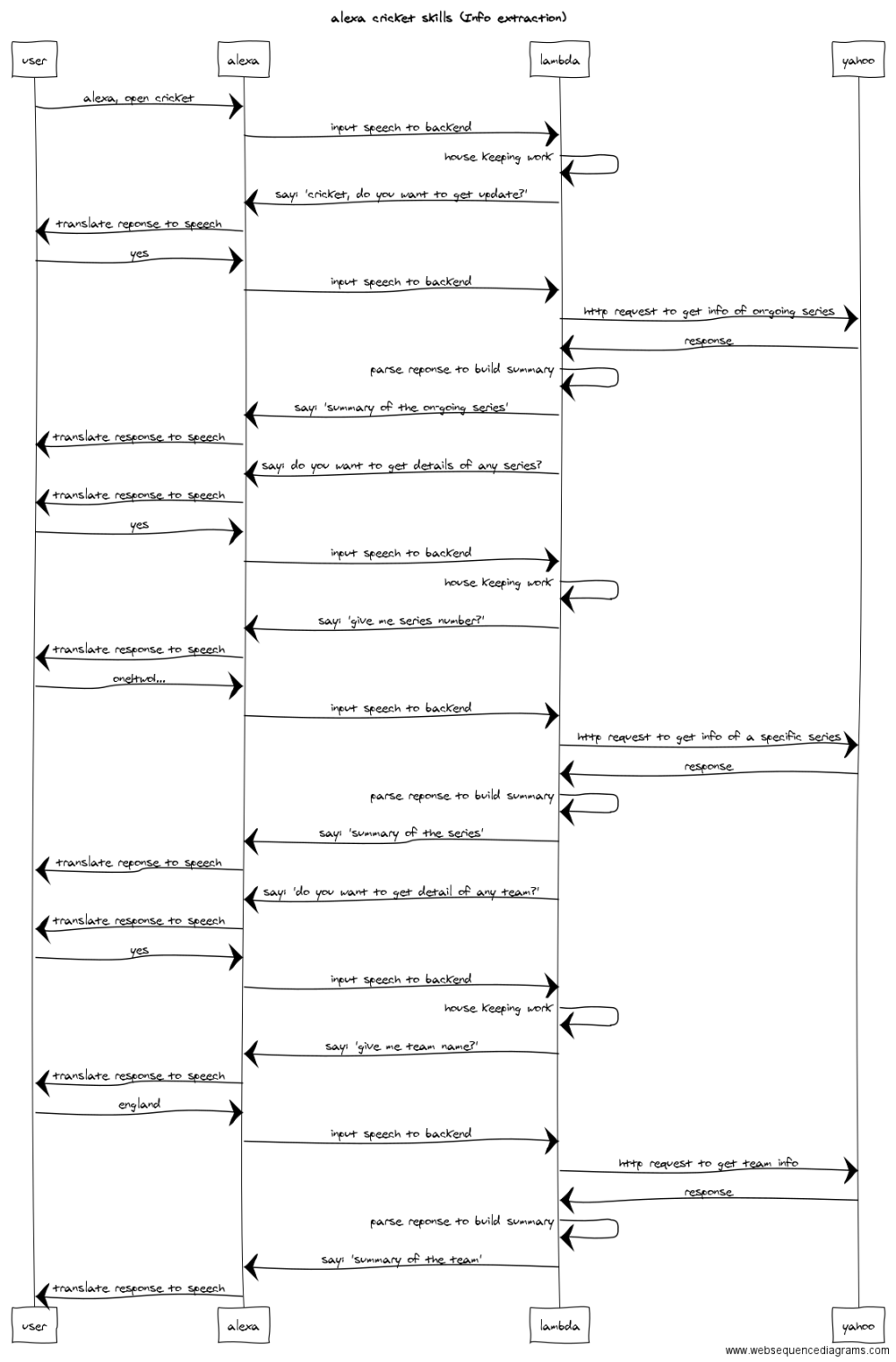 medium resolution of sequence diagram to understand how communication b w different components work for extracting cricket related information