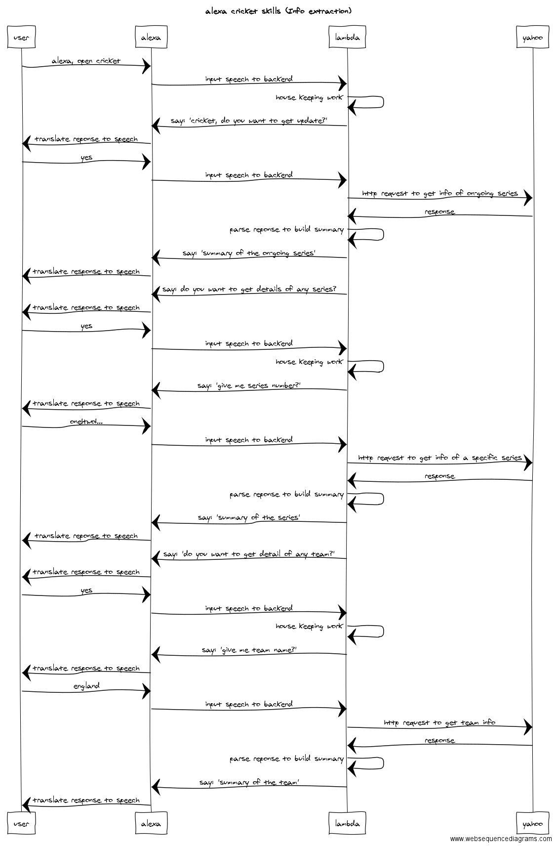 hight resolution of sequence diagram to understand how communication b w different components work for extracting cricket related information