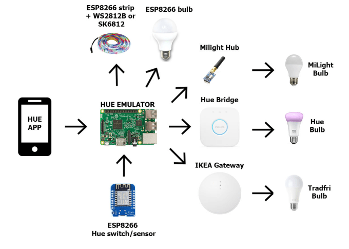 DIY Complete Philips Hue Home Automation  Hacksterio