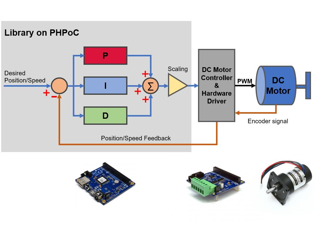 small resolution of pid controller auto tuning library and example for dc motor hackster io