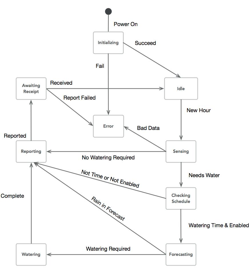 sprinkler system plumbing diagram [ 878 x 940 Pixel ]