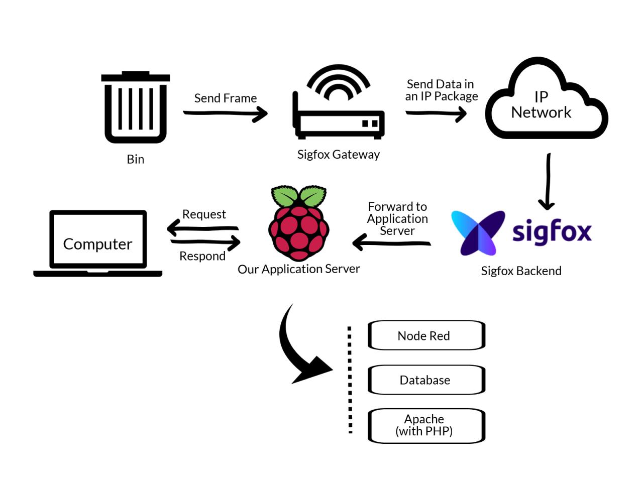 e waste block diagram [ 1280 x 960 Pixel ]