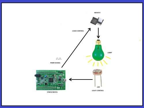 small resolution of schematic diagram of the project pid light meter controller