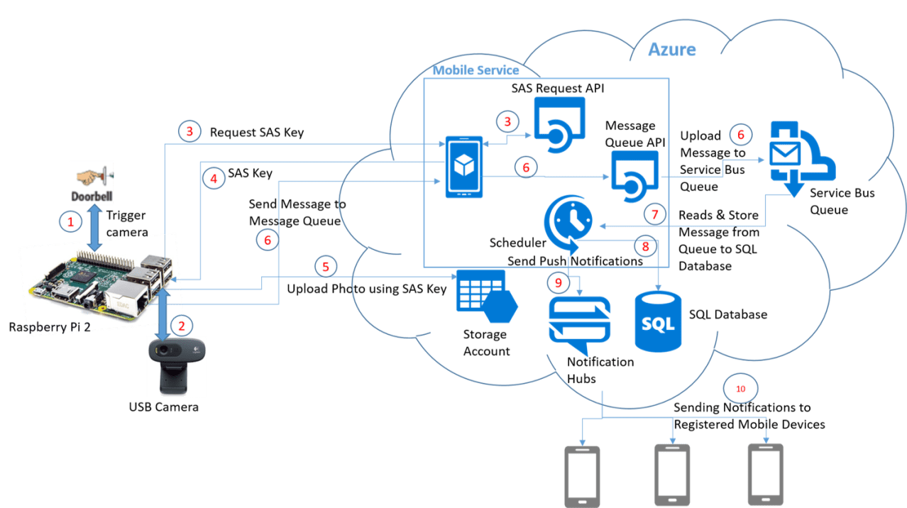 medium resolution of azure queue architecture diagram