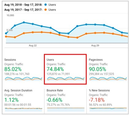 backlinko SEO audit traffic results