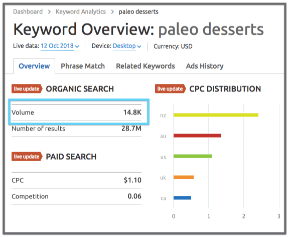 keyword research volume