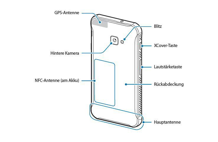 Samsung Galaxy XCover 4 Operating